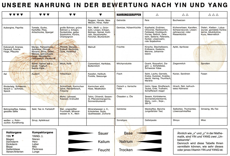 Yin-Yang Tabelle 3